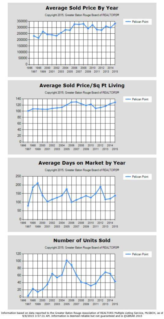 pelican-point-golf-gonzales-home-sales-trends