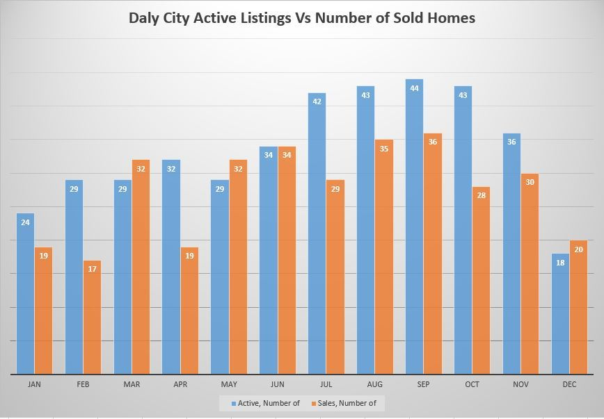 Chart showing Active listings Vs Sold listings in Daly City