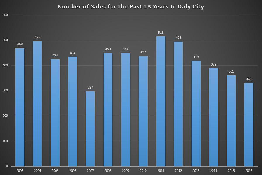 Chart of Daly City CAlifornia homes summary market report