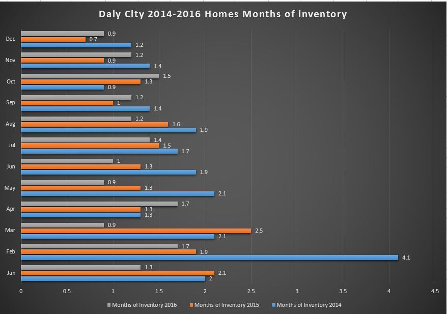 Chart of Daly City last 3 years homes months of inventory