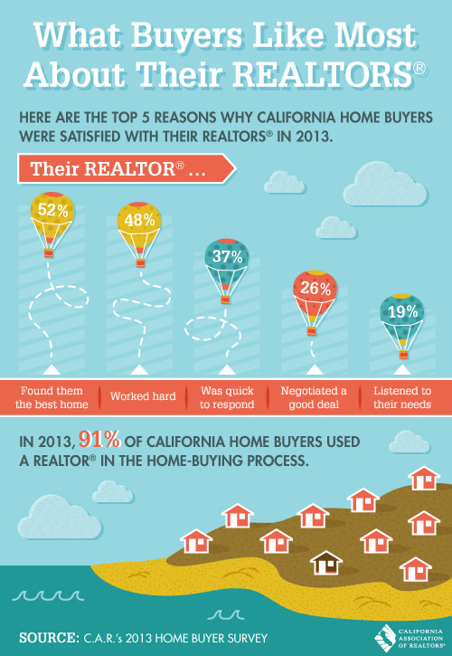 What Qualities Buyers Like About Their Realtors