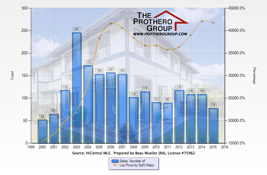 Mililani Mauka Condo & Townhome Sales - Average Unit Price