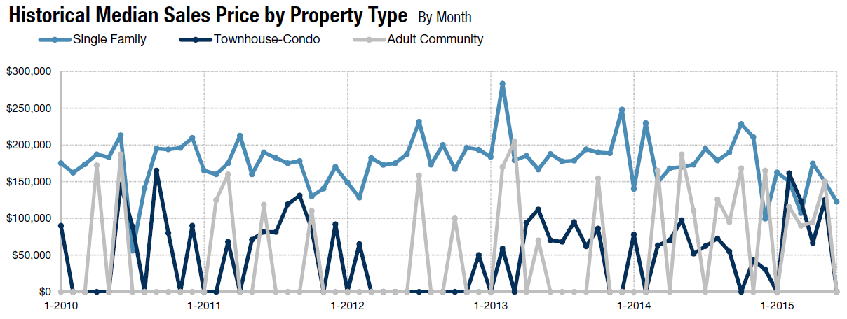 Homes for Sale Absecon NJ Graph June 2015