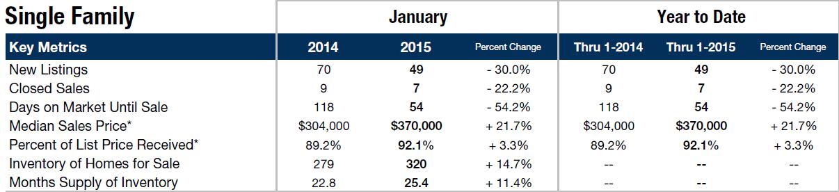 homes for sale brigantine nj market trends january 2015
