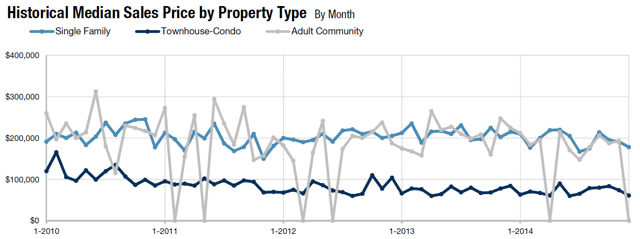 Galloway Homes for sale Graph December 2014