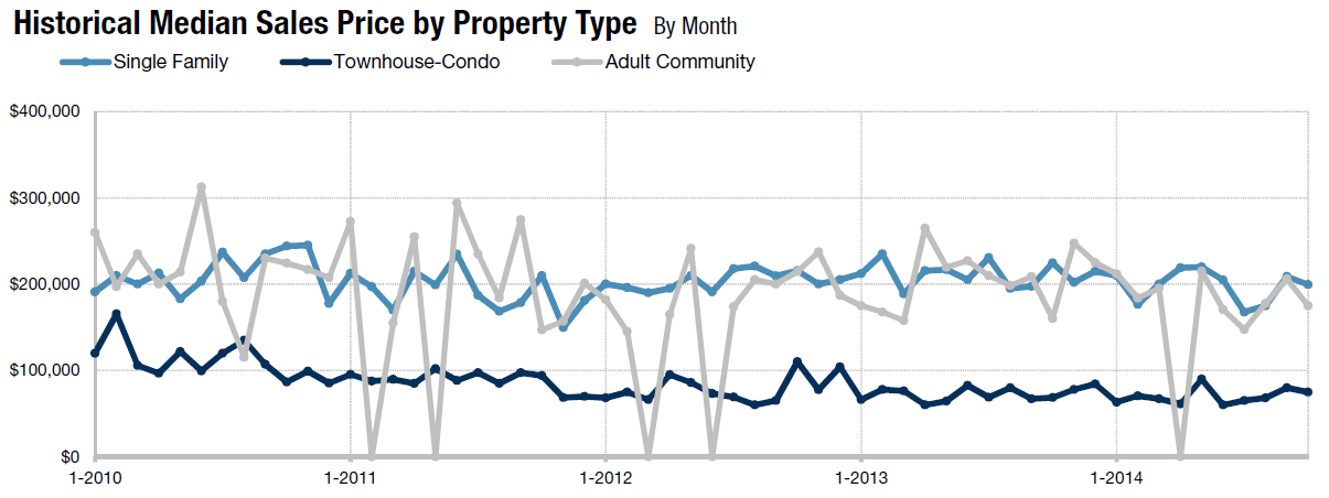 Galloway Township Homes for Sale Graph October 2014