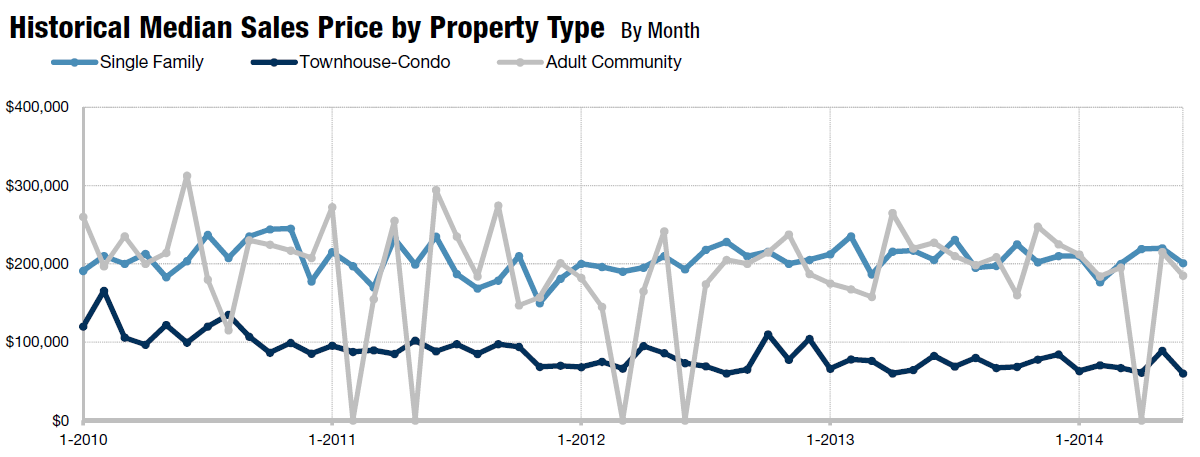 Homes_for_Sale_Galloway_Township_NJ_08205_Graph_June_2014