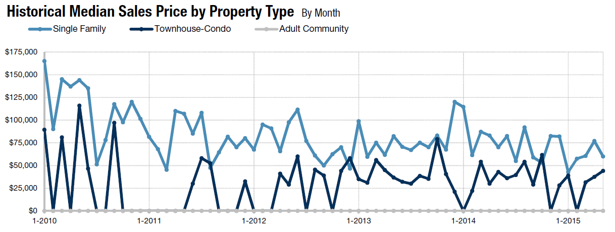 Homes for Sale Pleasantville NJ Graph May 2015