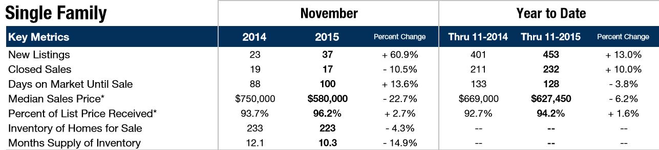 homes for sale ocean city nj market trends november 201