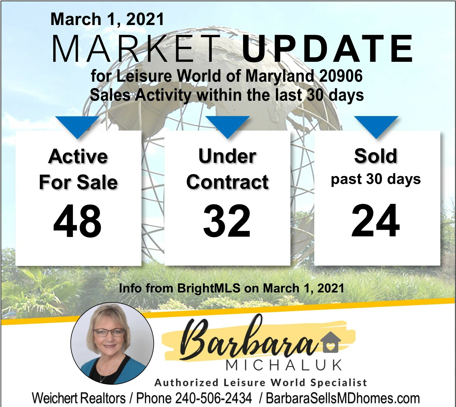 LW Monthly Market Update on March 1 2021
