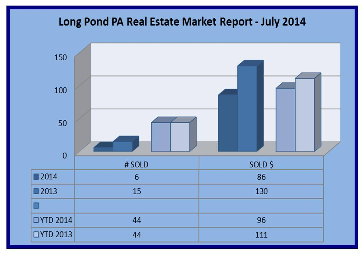 long pond pa real estate market report July 2014