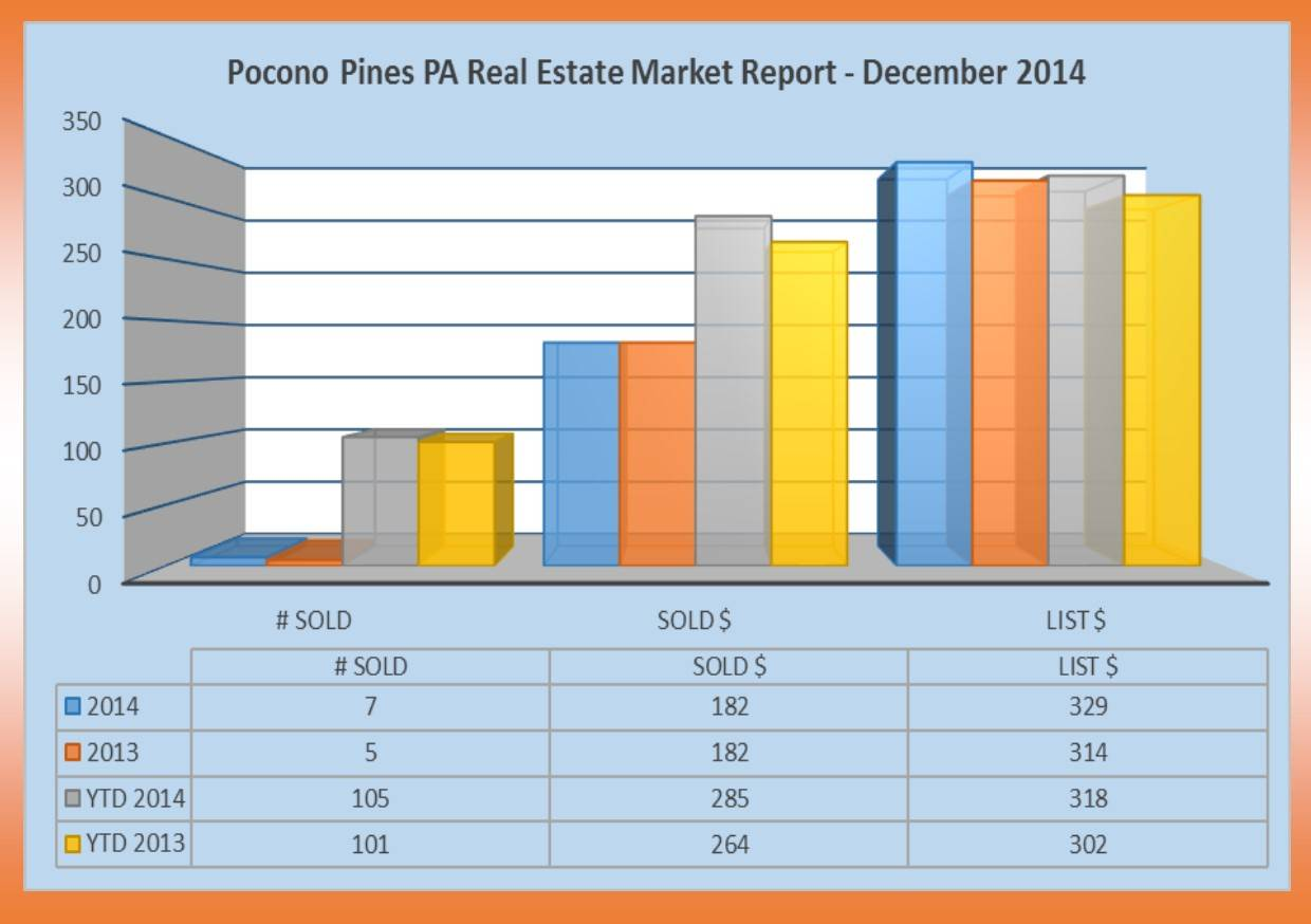 Pocono Pines PA Real Estate Market Report - December 2014