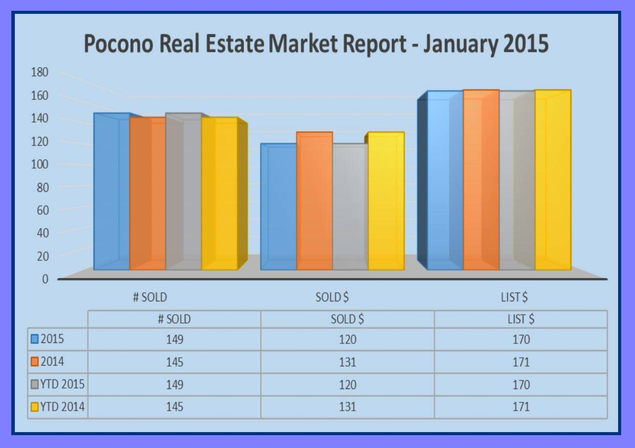 pocono real estate market report - january 2015