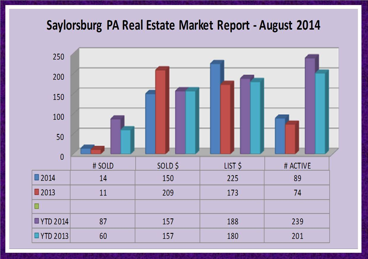 Saylorsburg PA Real Estate Market Report - August 2014
