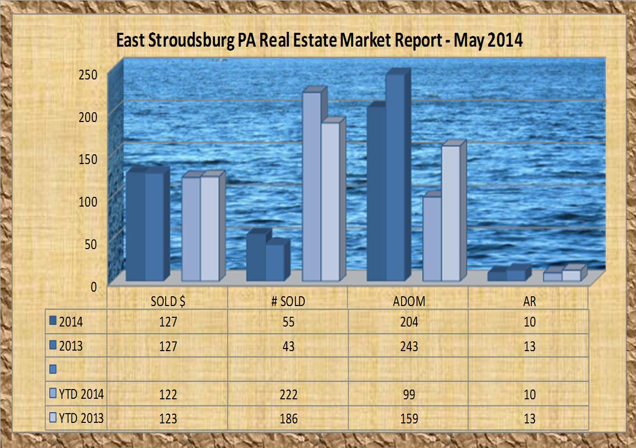 east stroudsburg pa real estate market report - may 2014