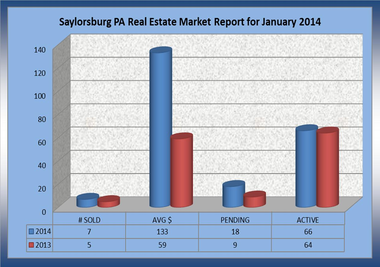 Real estate market report for Saylorsburg PA