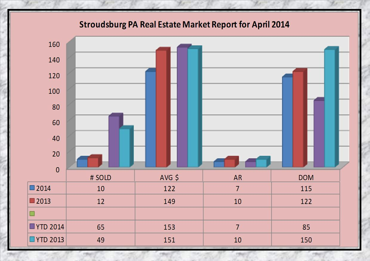 stroudsburg pa real estate market report for april 2014