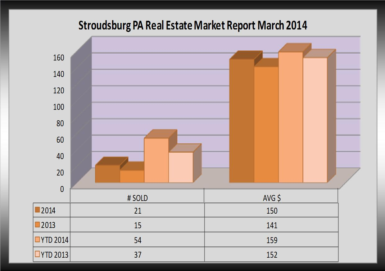 stroudsburg pa real estate market report for march 2014