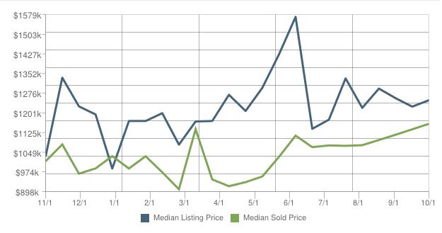 Average Home Price In Lafayette Ca