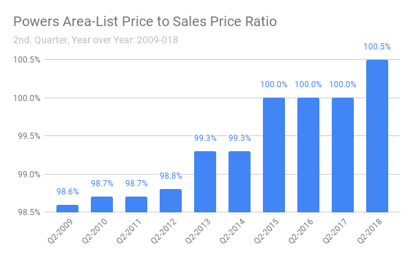 colorado springs powers area list to sale price ration q2 of 2018