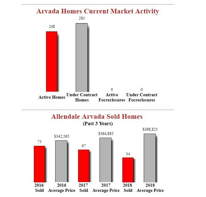 allendale arvada homes for sale