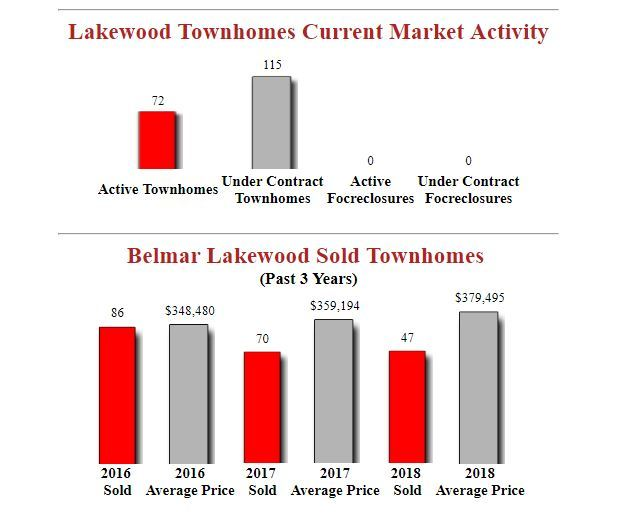 belmar lakewood condos for sale