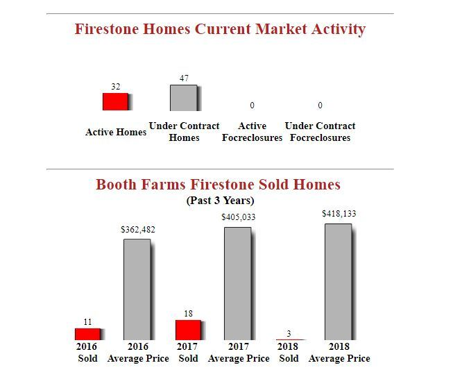 booth farms firestone homes for sale