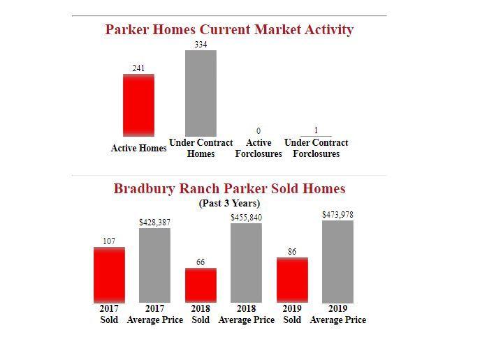 Bradbury Ranch parker homes for sale