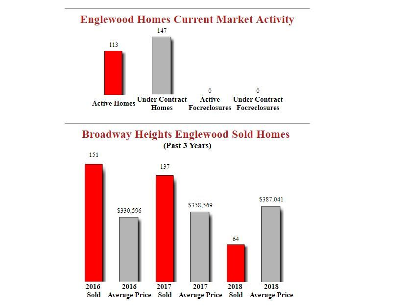 Broadway Heights englewood Homes For Sale
