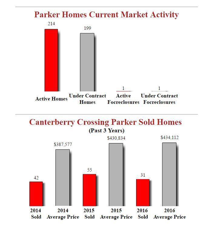 Canterberry Crossing Parker Homes - December 2016 Stats