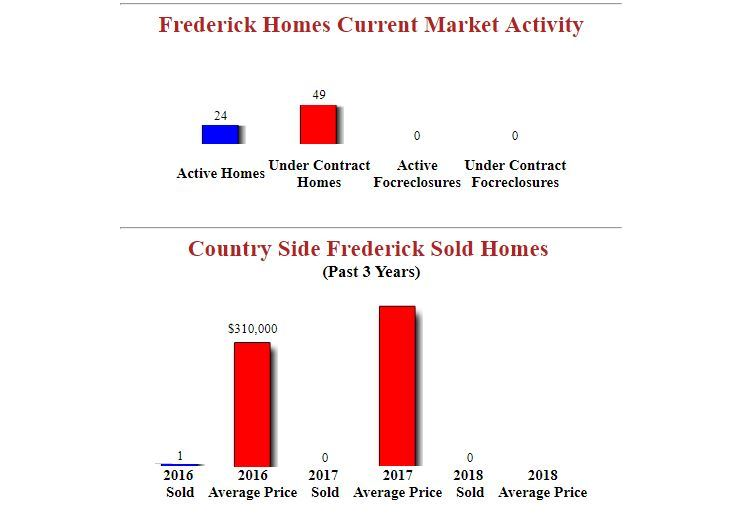 Country Side Frederick Homes for sale