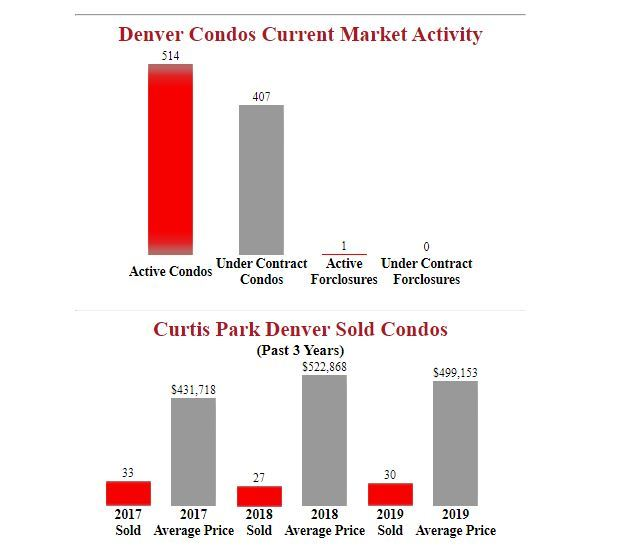 curtis park denver condos for sale