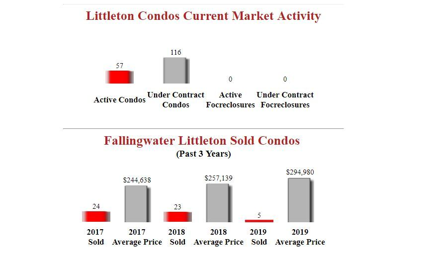 fallingwater littleton condos for sale