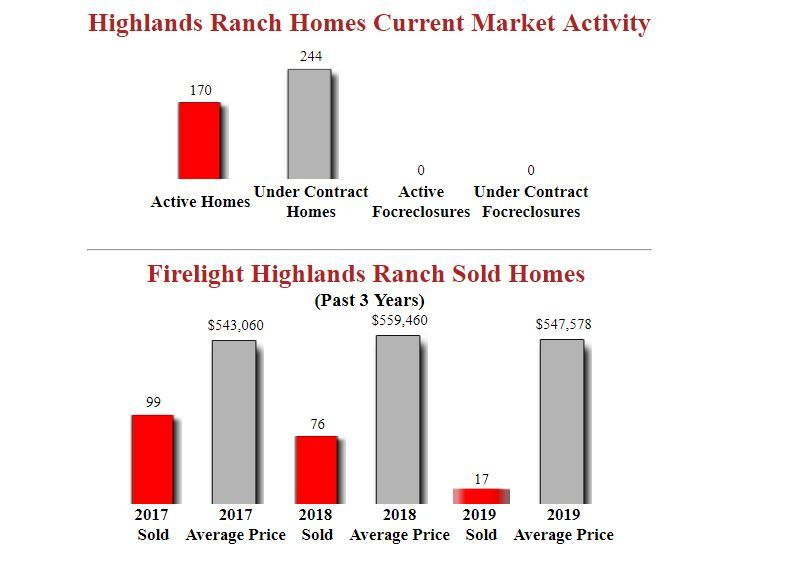 firelight Highlands Ranch Homes For Sale