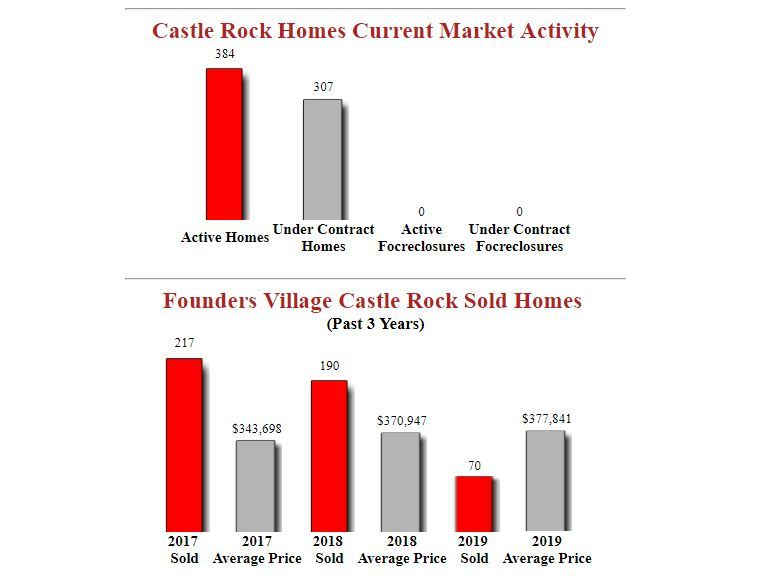 Founders Village Castle Rock Homes for sale