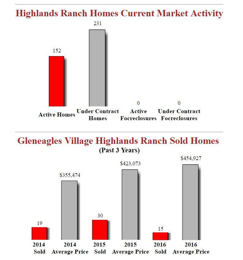 Gleneagles Village Highlands Ranch Homes For Sale