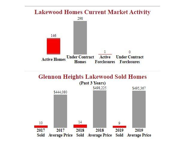 Glennon Heights lakewood homes for sale