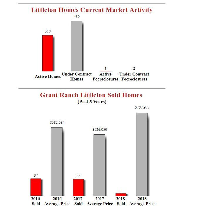 Grant Ranch Littleton Homes For Sale