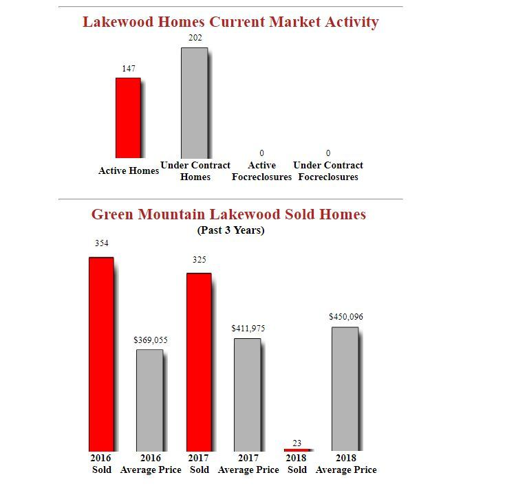 Green Mountain Lakewood Homes For Sale