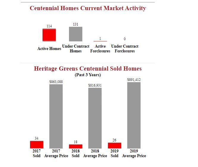 Heritage Greens centennial homes for sale