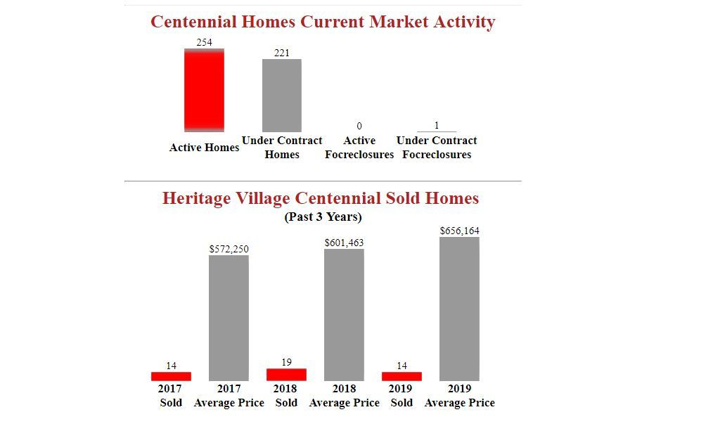heritage village centennial homes for sale