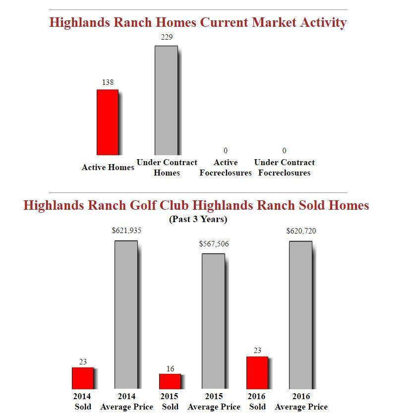 Highlands Ranch Golf Club Homes