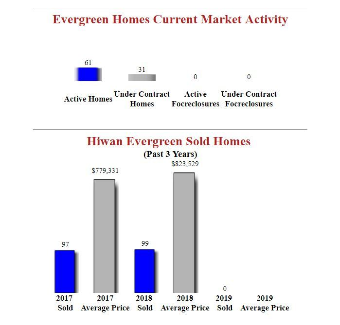 hiwan evergreen homes for sale