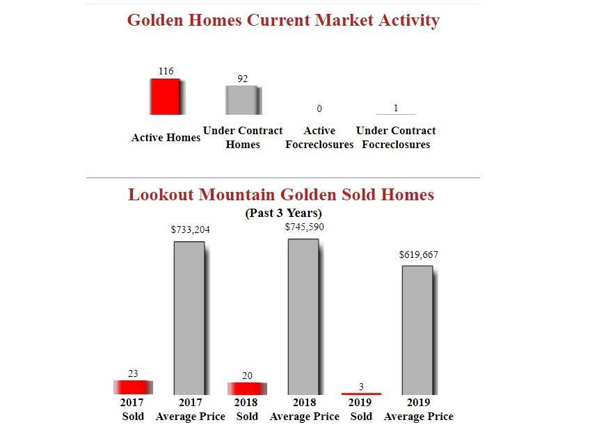 Lookout Mountain Golden Homes for sale