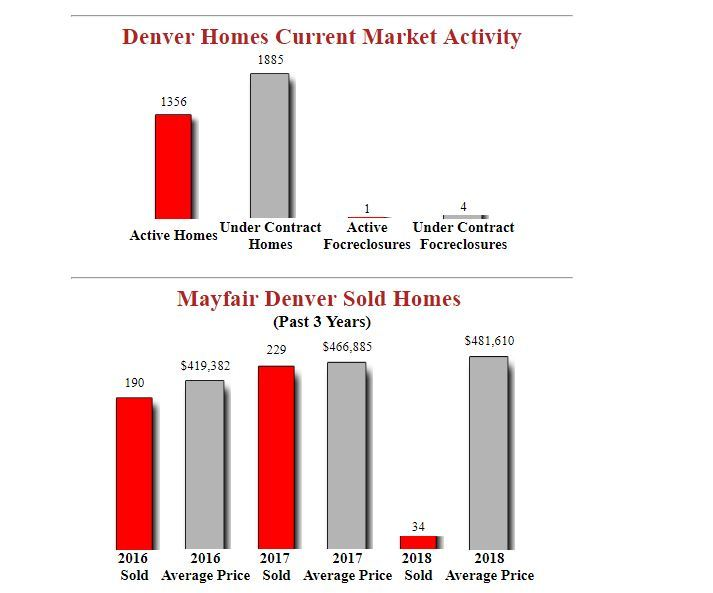 mayfair denver homes for sale