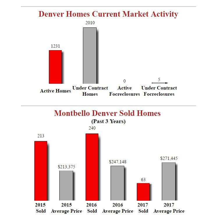 Montbello Denver Homes - Latest Market Stats