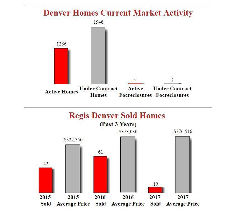 Latest Market Stats