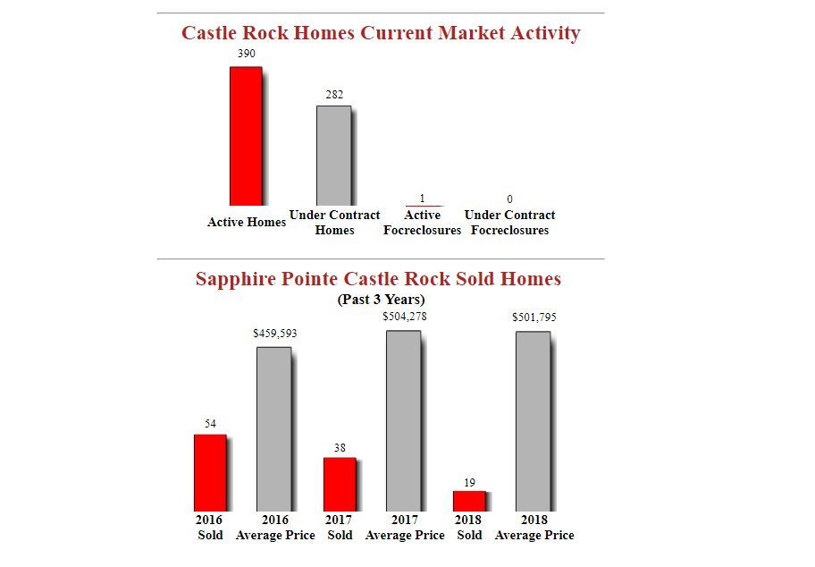 sapphire pointe castle rock homes for sale