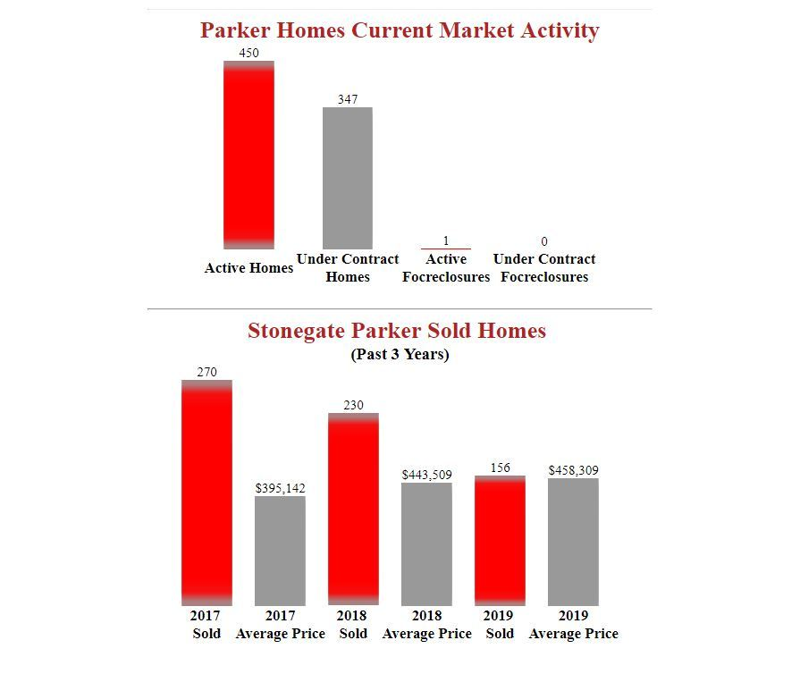 stonegate parker homes for sale