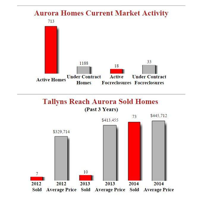 Tallyns Reach Aurora Homes - August 2014